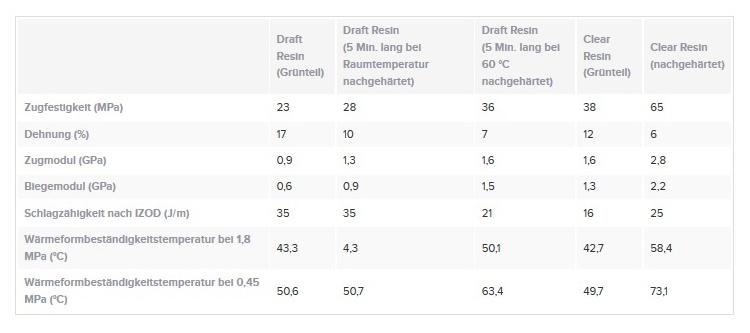 Formlabs Draft Resin vs. Clear Resin